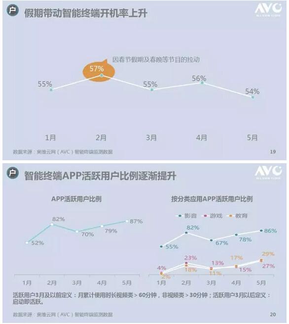 奥维云网OTT盒子半年报告:政策持续趋紧 OTT逆势生长