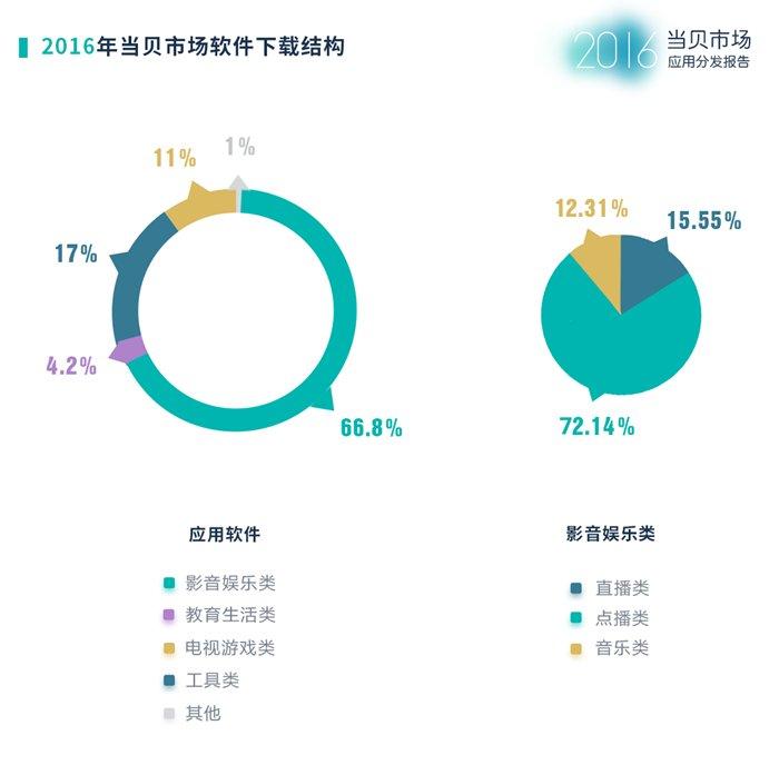 当贝市场2016年度应用分发报告:影音类依然是最大需求