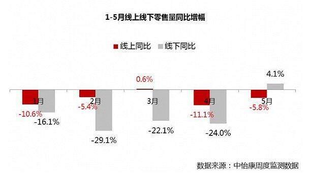 彩电市场回暖 5月市场线下同比增长4.1%