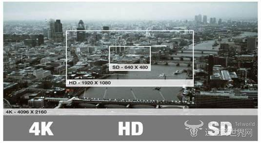 4K超高清电视成当前电视厂商新品主流 渗透率超过61%