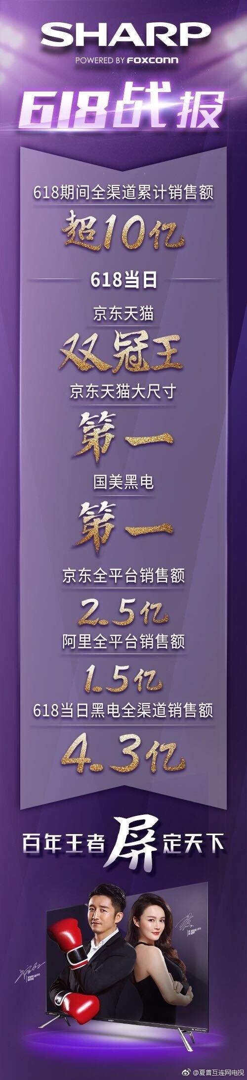 喜报!618夏普京东阿里天猫国美全平台销售额超10亿元