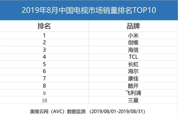 小米明升备用网站明升m88备用网址拿下2019年8月中国明升m88备用网址市场销售榜首 创维紧随其后