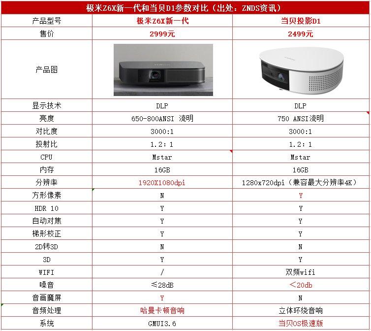 极米Z6X新一代和当贝D1哪个好?一图看懂两者的区别