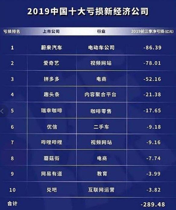 2019中国十大亏损新经济公司出炉 爱奇艺、哔哩哔哩上榜