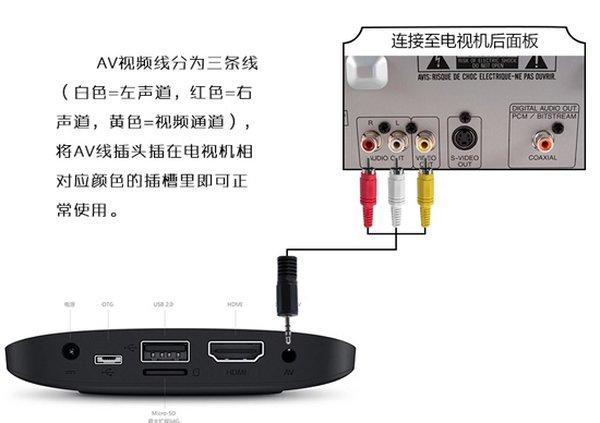 电视盒子连接老电视、电脑显示器和投影仪的方法