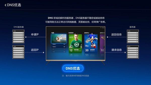 改DNS让电视&盒子的网速倍增!