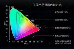 量子点/OLED/激光电