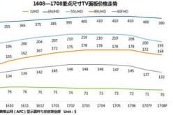 2017年H1全球TV面板