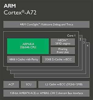 ARM Cortex-A系列处理器性能差异对比