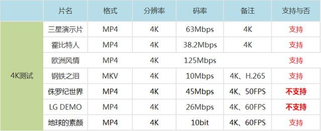 天猫魔盒3 Pro和小米盒子3增强版对比