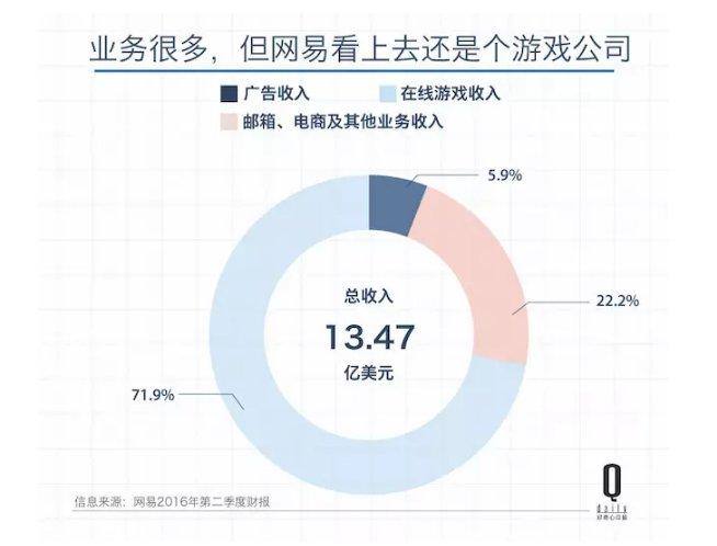 网易公司市值已达300多亿 成为中国第五贵的互联网公司