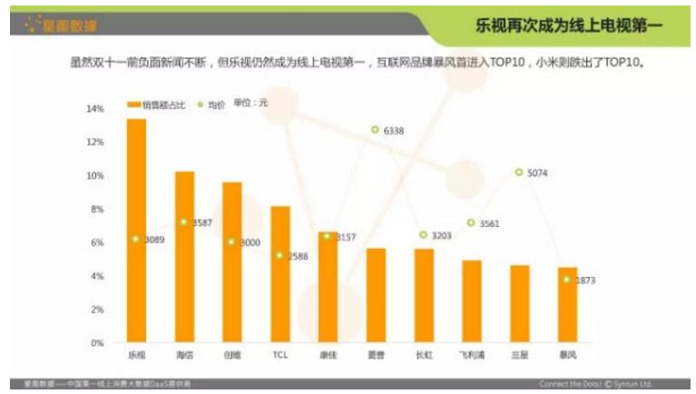 2016年双十一智能电视销售数据大解析图片
