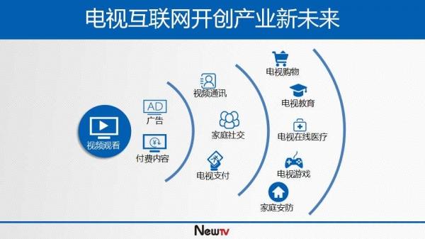 电视互联网时代开创产业新未来图片