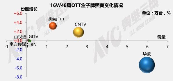 11月28日-12月4日OTT盒子观察报告