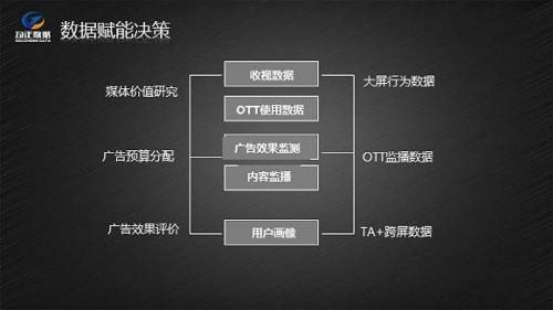 中国OTT TV市场趋于成熟 电视台是否遭遇瓶颈期?