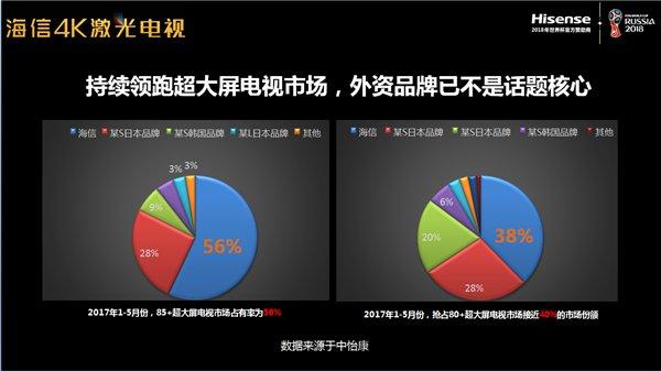 未来电视科技来袭   海信激光电视风靡江浙