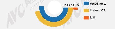 奥维云网发布OTT盒子数据报告 环比下降27.9%