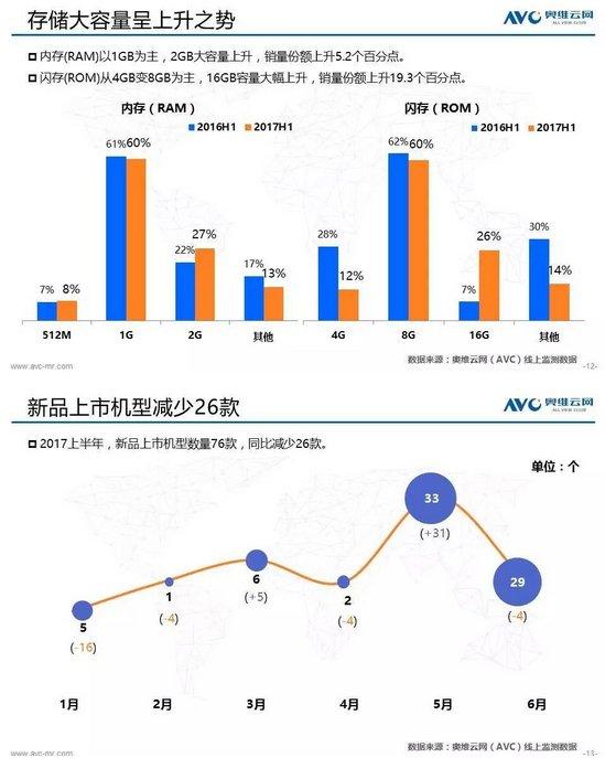 奥维云网大数据:2017上半年电视盒子市场分析报告