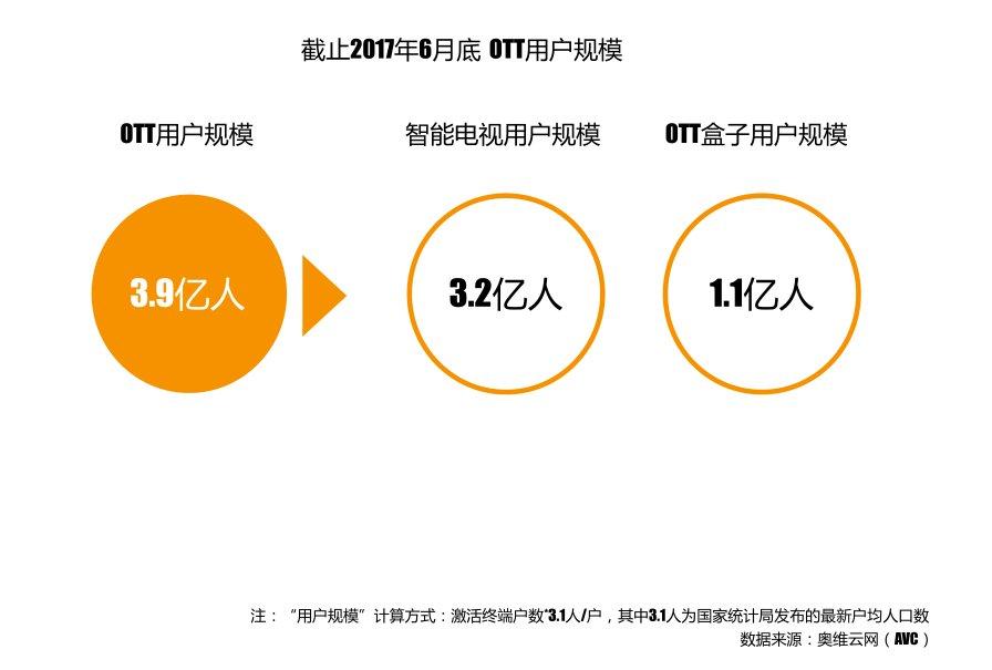 OTT蓝皮书发布:当贝市场应用分发独占鳌头 OTT广告价值突显