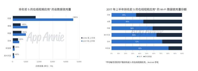 中国在线视频应用的收入是日本7倍 TOP5视频应用最赚钱