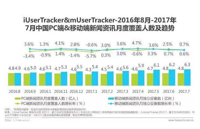 移动端广告市场:移动收入超70亿,占比七成
