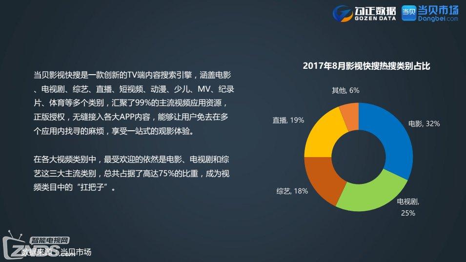 勾正数据联合当贝市场发布《2017年8月份OTT行业报告》