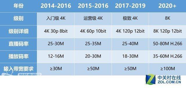 论8K分辨率技术的未来:悄悄布局 为来来而生