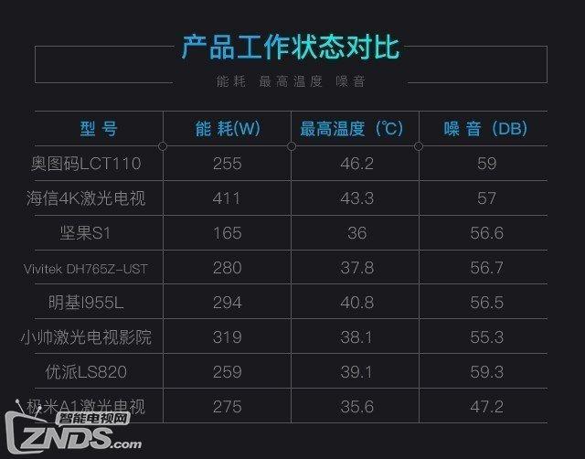 史上最详细测评:8款ZOL激光电视年度横评