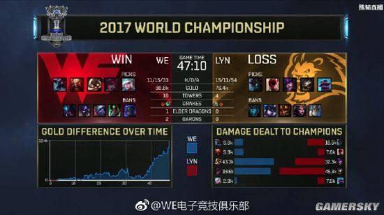 LOL全球总决赛WE战胜LYN取得胜利 兮夜飞机获MVP