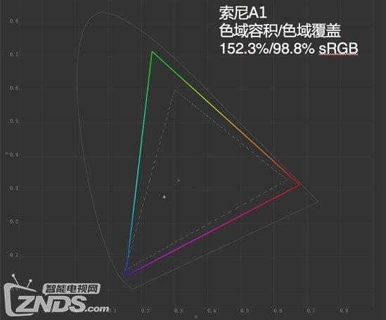 OLED电视谁更强?LG E7与索尼A1详细横评