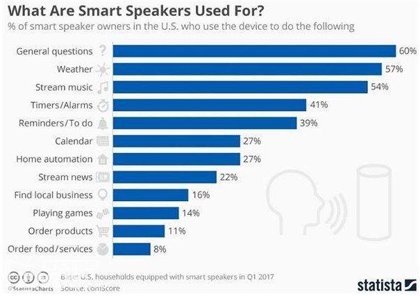 智能家电真的就很智能吗?怕是多数不行!