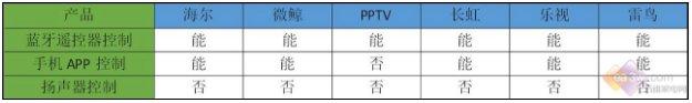 6款人工智能语音电视对比横评 总有一款适合你
