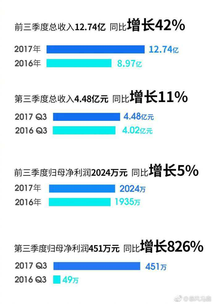 暴风集团2017Q3财报出炉 实现营收12亿元同比增长42%|暴风第三季度业务数据是多少-货源百科88网