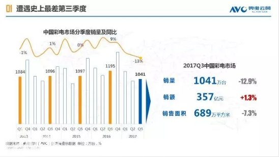 2017Q3中国彩电市场史上最差 双11能迎来转机吗?|彩电市场发展趋势-货源百科88网