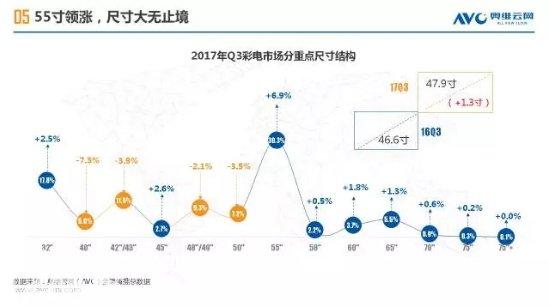 2017Q3中国彩电市场史上最差 双11能迎来转机吗?
