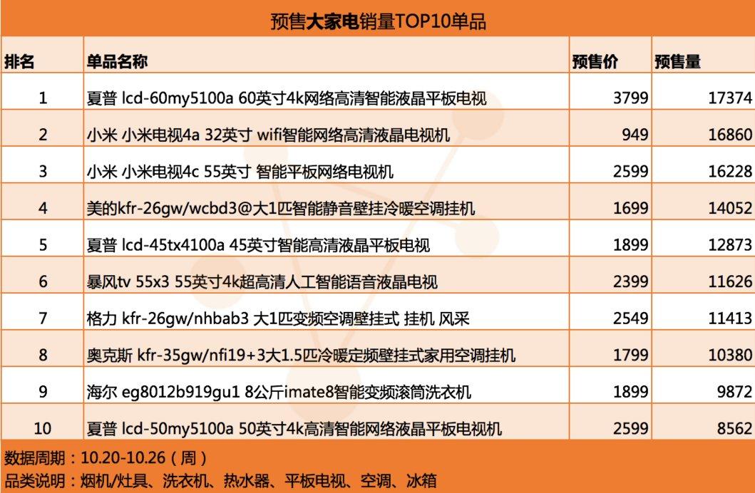 星图数据发布了天猫双11电视预售数据报告 夏普小米暴风领先|天猫双11电视预售数据-货源百科88网