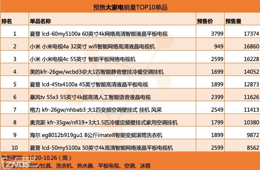 ZNDS科技早报 双11电视预售数据;三星Frame系列再出新品|双十一电视销售数据-货源百科88网