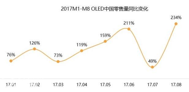 全球OLED电视的变革之道,技术发展才是硬道理|OLED电视市场怎么样-货源百科88网
