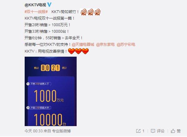 康佳KKTV电视2017双11开售33秒销量破万台 销售额破千万元