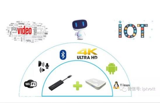 看起来像个USB的浪潮Dongle,能让机顶盒变身智能电视盒子