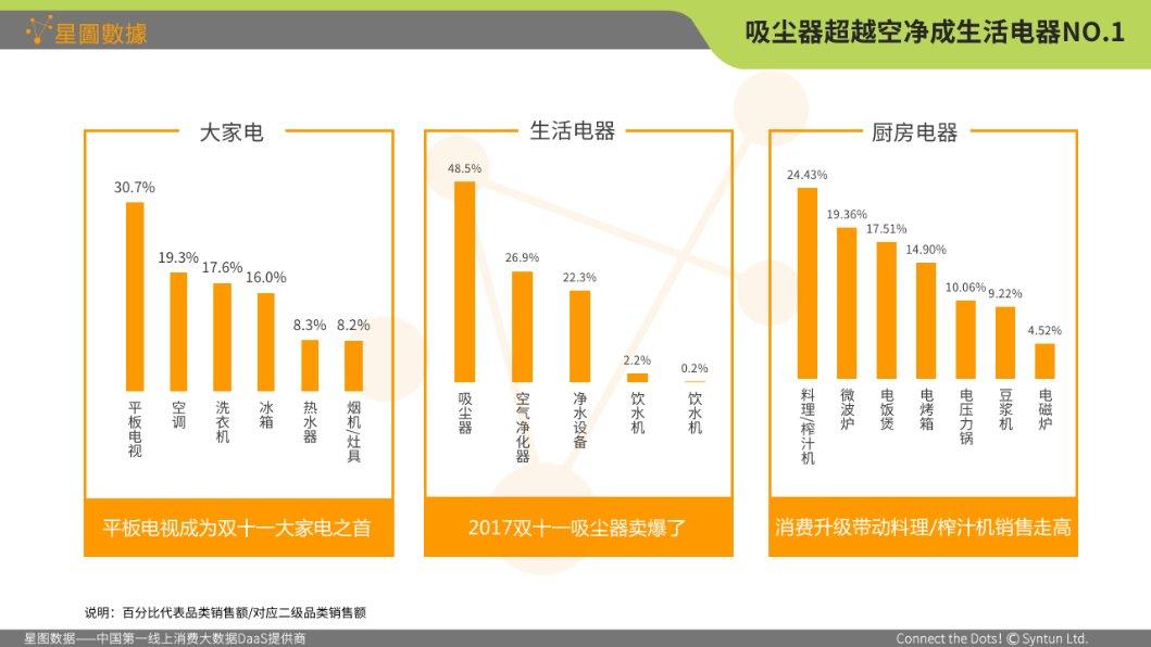 2017年双11家电网购数据:电视类目实现总销额和占比双增长