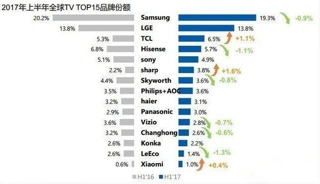 互联网电视能否取代传统电视?看完这10个原因就明白了