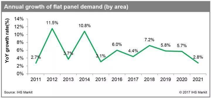 智能电视市场回温,2018年平板显示器需求增加7.2%