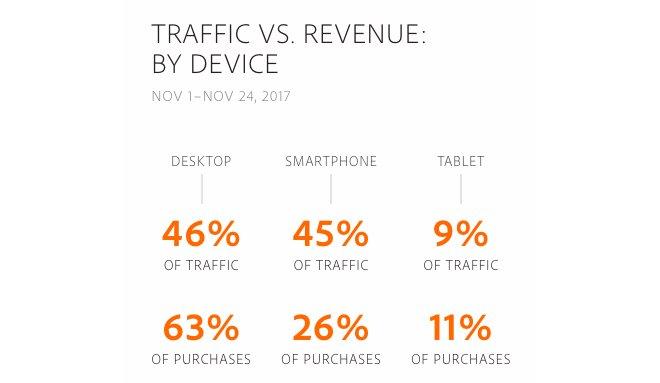 黑五销售额达50.3亿美元再创新高 消费者更注重居家产品
