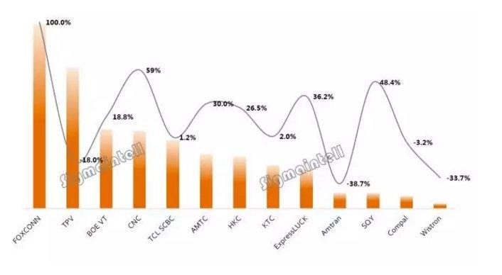 全球TV代工厂10月出货排名:海外订单释放后移 代工厂淡季不淡