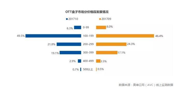 OTT盒子市场回暖 10月零售量环比上升13.5% 双12将继续助力