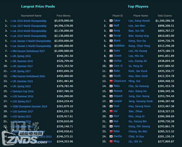 《英雄联盟》决赛奖金公布:Faker以116万美元位居第一