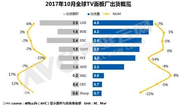 全球TV面板出货:SDC上升至第三,高规格产品不断增加