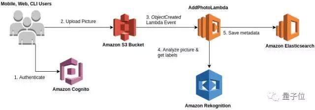 亚马逊创新大会AWS Re:INVENT 推出4个重磅AI工具