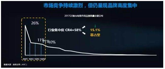 """奥维云网董敏:""""激""""流勇进中的激光电视行业"""